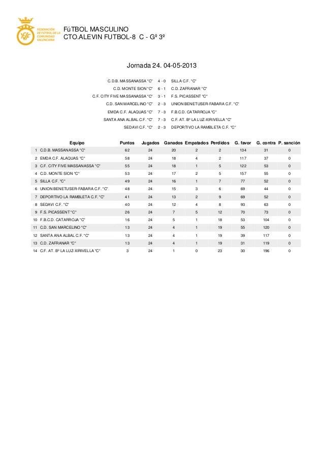 """FúTBOL MASCULINOCTO.ALEVIN FUTBOL-8 C - Gº 3ºJornada 24. 04-05-2013C.D.B. MASSANASSA """"C"""" 4 - 0 SILLA C.F. """"C""""C.D. MONTE SI..."""