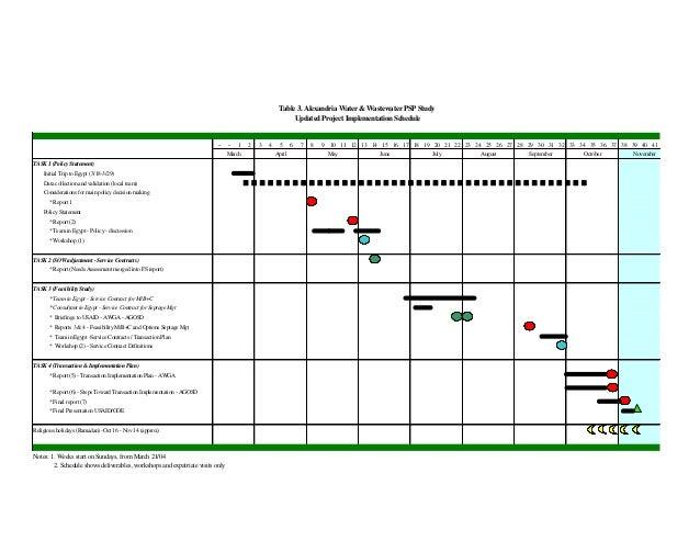 Alexandria Water Project Update-Implementation Plan