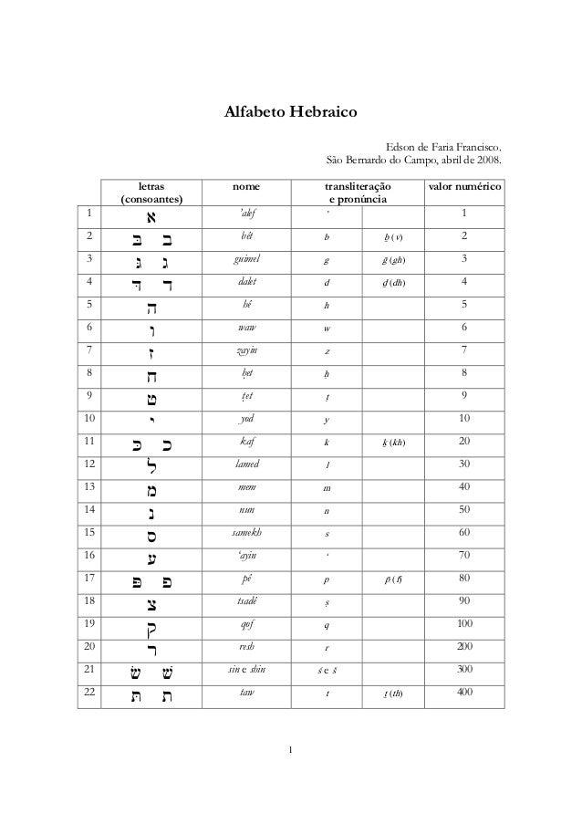 Alfabeto Hebraico Cursivo Alfabeto Hebraico