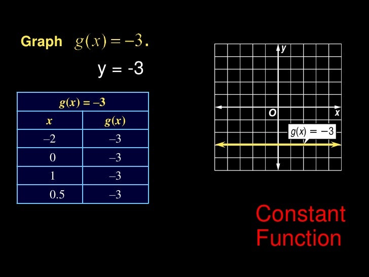 Graph<br />y = -3<br />Constant Function<br />Example 6-2a<br />