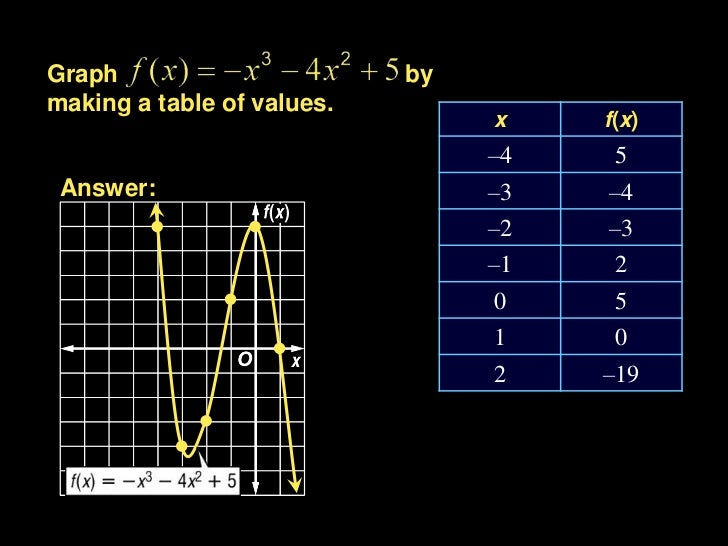 Graph                       bymaking a table of values.                                 x    f(x)                         ...