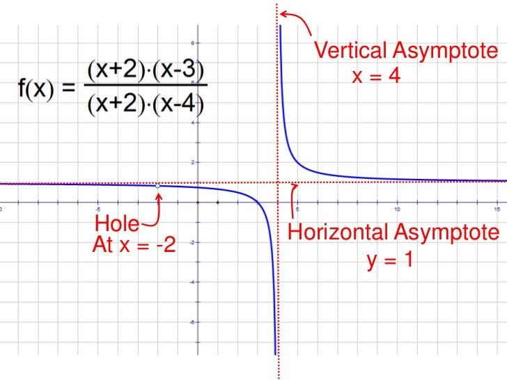 Vertical Asymptote<br />x = 4<br />Hole<br />Horizontal Asymptote<br />At x = -2<br />y = 1<br />