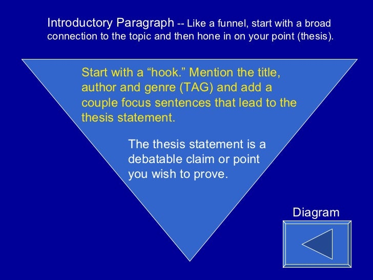 Sample Proposal Essay  Essays For High School Students To Read also Writing High School Essays  Paragraph Essay On Flowers For Algernon High School Essay Example