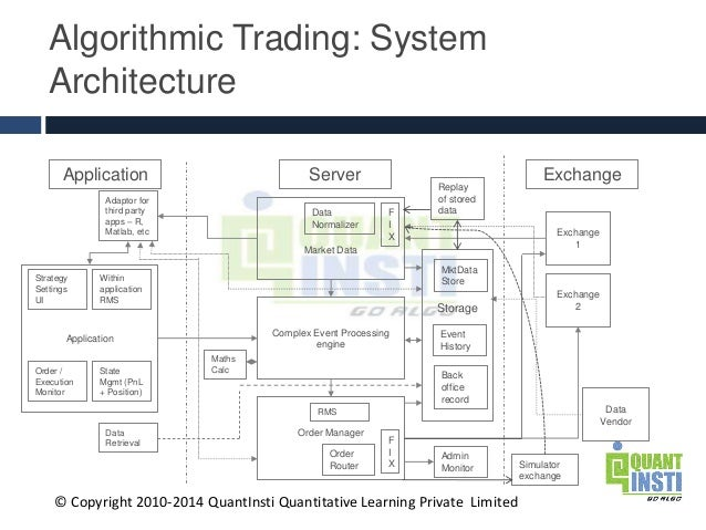 Architecture of trading system