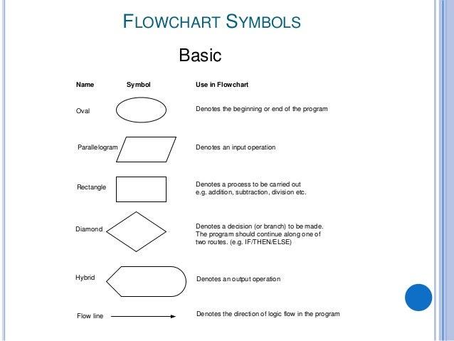 Line Drawing Algorithm Flowchart : Algorithms and flowcharts