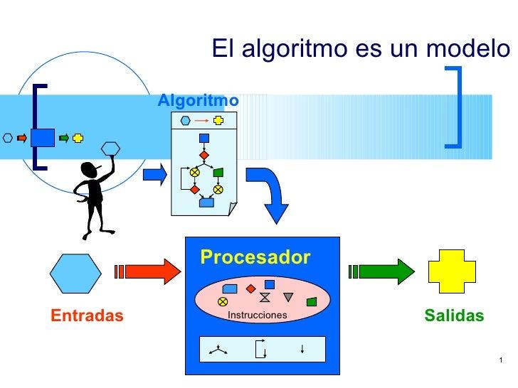 El algoritmo es un modelo Procesador Entradas Salidas Algoritmo Instrucciones