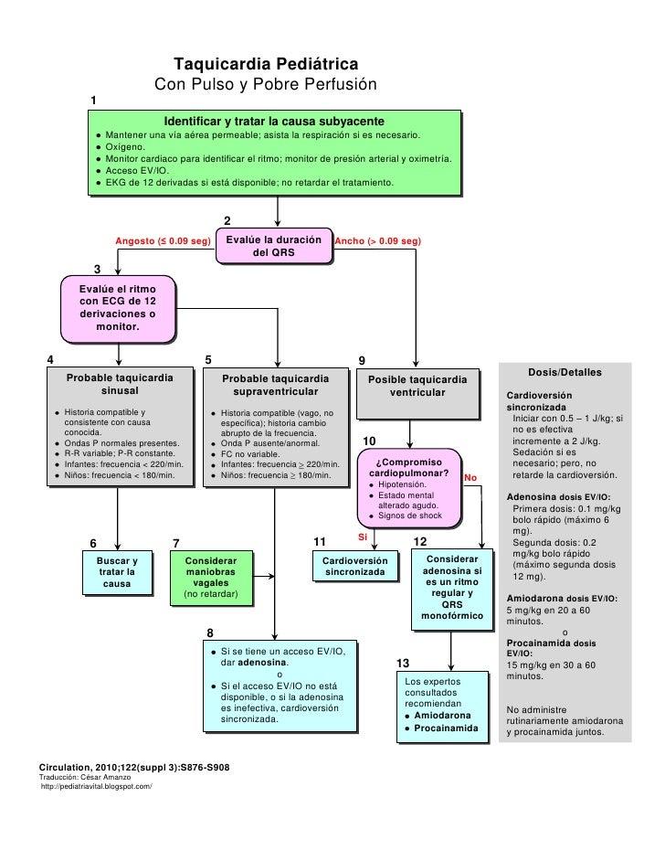 Algoritmo taquicardia hipoperfusión_pediatria_2010
