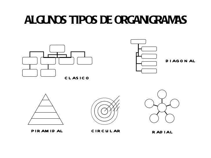 Algunos tipos de organigramas