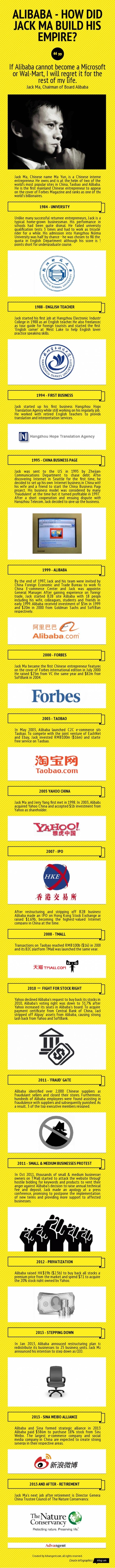 Alibaba - How did jack ma build his empire?
