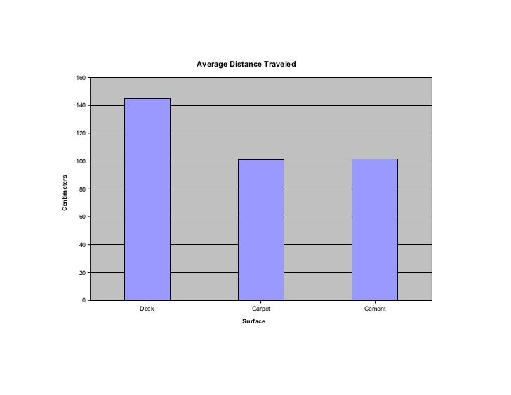 Average Distance Traveled              160              140              120              100Centimeters              80  ...