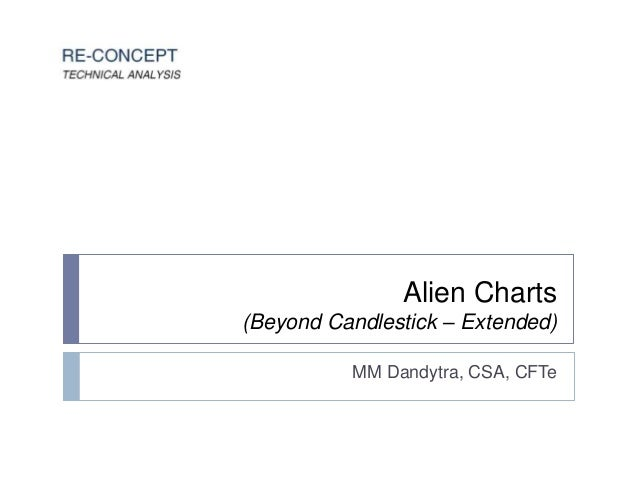 Alien Charts (Beyond Candlestick – Extended) MM Dandytra, CSA, CFTe
