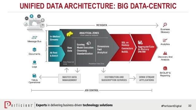 Align business data analytics for digital transformation for Architecture big data