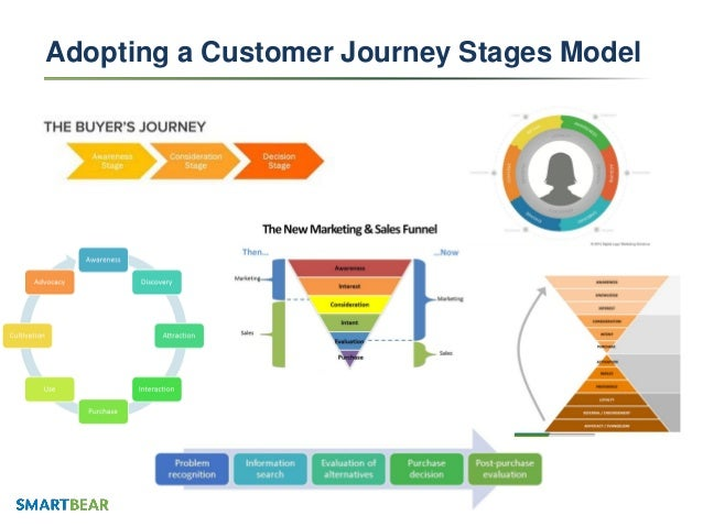 What is the buyer s journey - Aligning Your Marketing Team And Strategy With The Modern