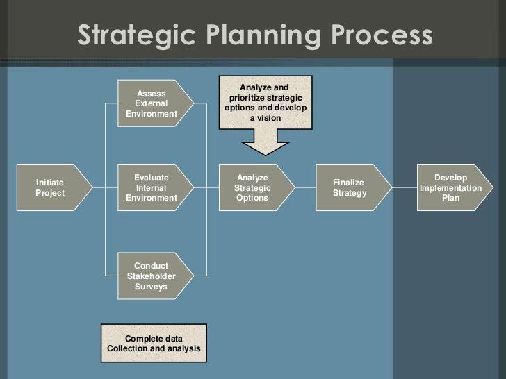 management external assessment