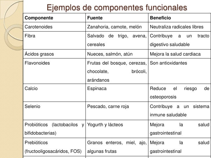 Alimentos funcionales prebioticos y probioticos - Alimentos con probioticos y prebioticos ...