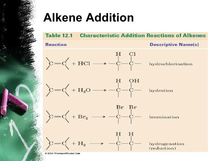 alkenes and alkynes Alkenes and alkynes chapter summary alkenes have a carbon-carbon double bond and alkynes have a carbon-carbon triple bond nomenclature rules are given in sec 32 each carbon of a double bond is trigonal, and connected to only three other atoms.