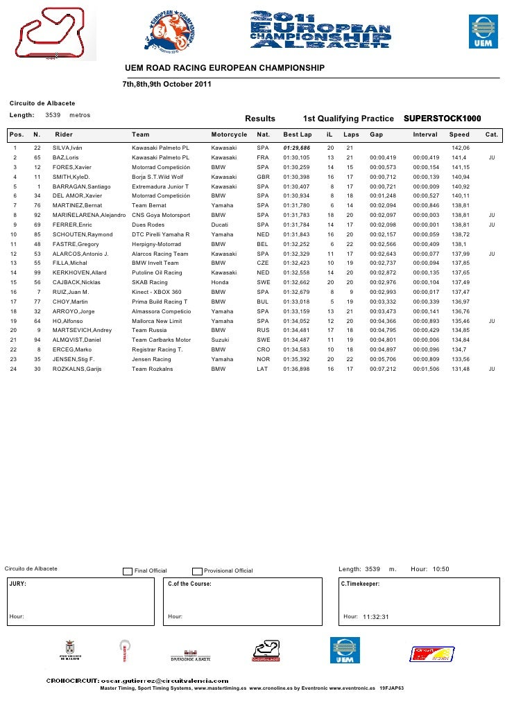 All results-class-superstock1000