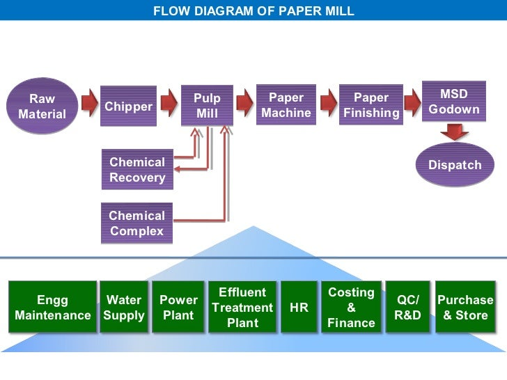 all about paper making process      flow diagram of paper