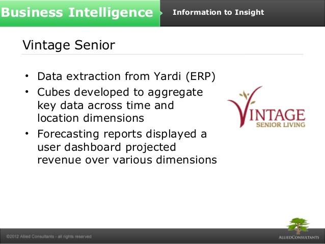 yardi sample reports