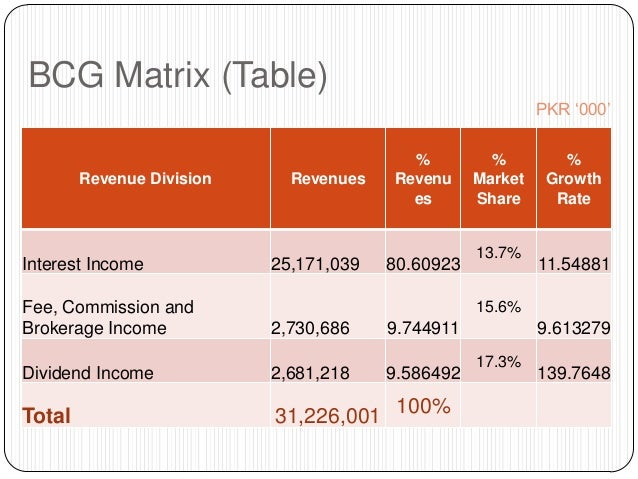 bcg matrix of bank of america We identified vw group's goal statement as their mission because it most closely resembles the true mission statement  competitive profile matrix join our.