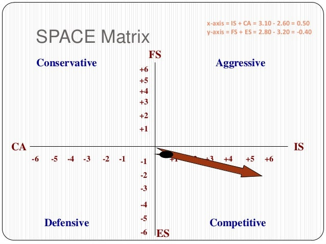avon ife and efe matrix The major difference between the efe matrix and the ife matrix is 20 avon 22 efe and ife matrix are developed to.