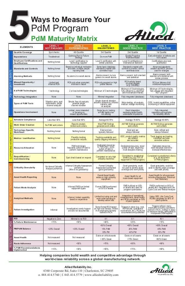 Ways to Measure Your PdM Program PdM Maturity Matrix ELEMENTS LEVEL 1 NOT ENGAGED LEVEL 2 EXPERIMENTING LEVEL 3 ENLIGHTENE...