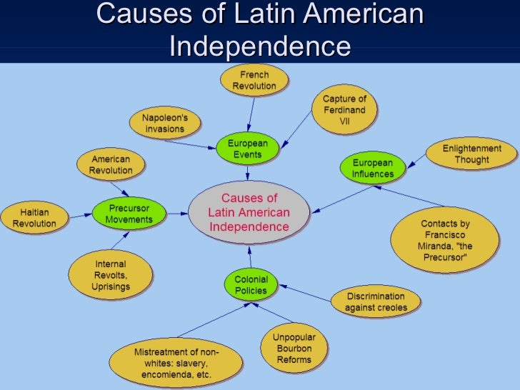 Independence Of Latin America 53