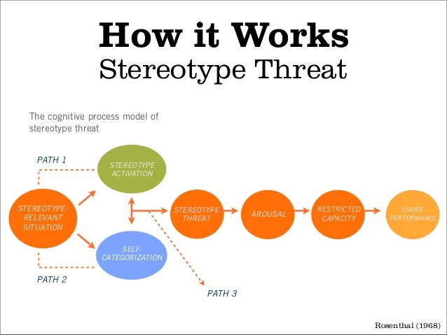 stereotype about identity