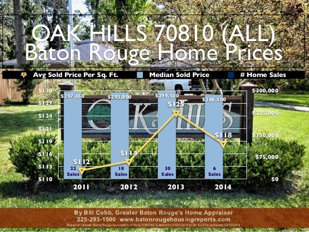 OAK HILLS 70810 (ALL) Baton Rouge Home Prices $110 $113 $116 $119 $121 $124 $127 $130 2011 2012 2013 2014 $0 $75,000 $150,...