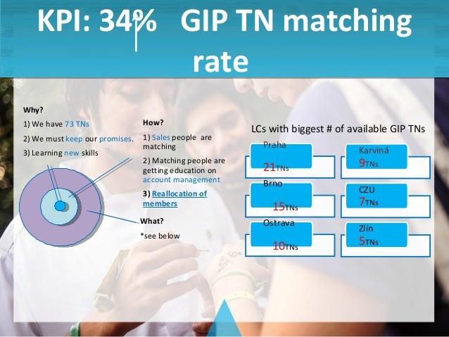 [Czech] GIP TN Matching HR capacity allocation