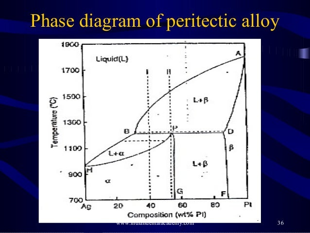 peritectic phase diagram  peritectic  get free image about