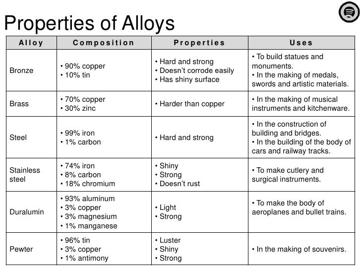 Science Topic Blog Alloys