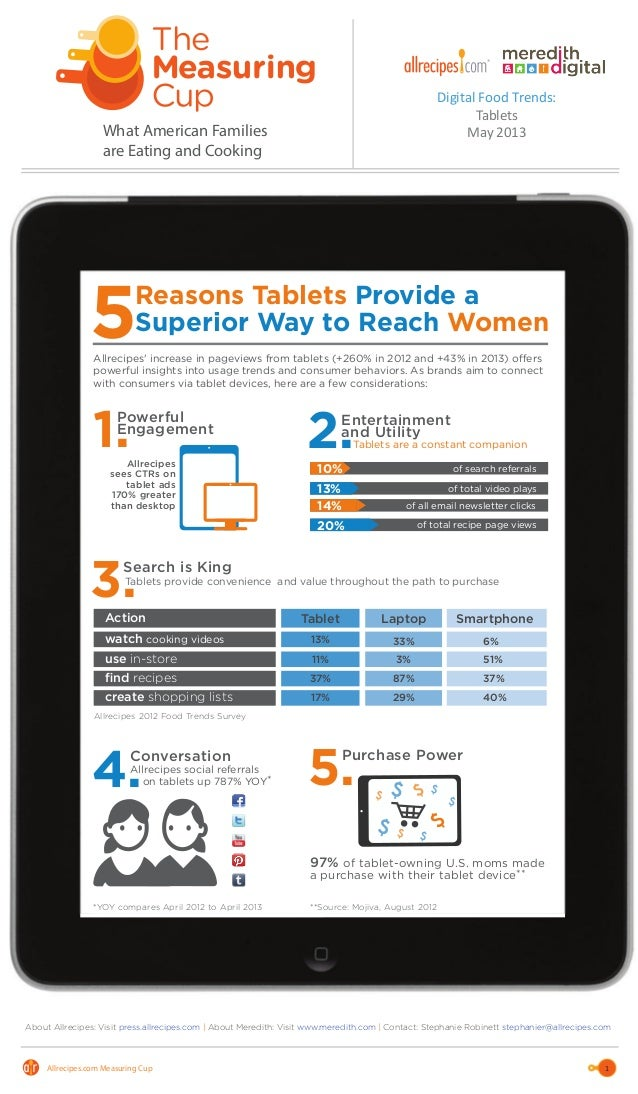 Allrecipes Measuring Cup Trend Report - May 2013 Tablet Trends