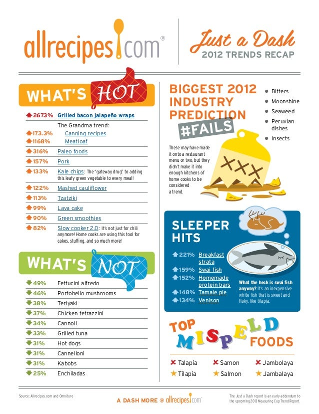 Allrecipes Just a Dash 2012 Trends Measuring Cup Report