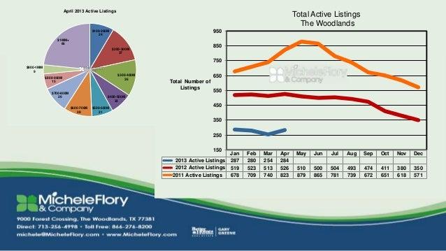 April 2013 Active Listings                                                                                                ...