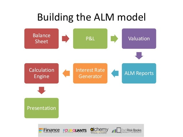 asset liability mgmt policy review work One of the areas reviewed in determining the scope of alm examinations will be  the irr exposures  asset liability management policy  the  committee's work should be ongoing and dynamic, the natural consequence of  which is.