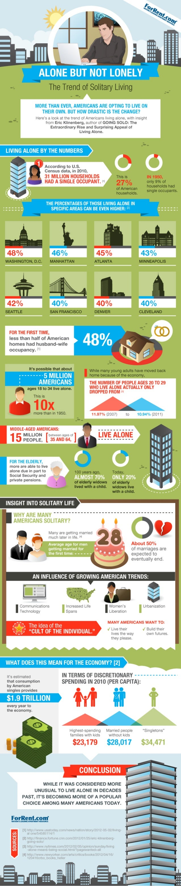 Alone but not lonely - The Trend of Solitary Living