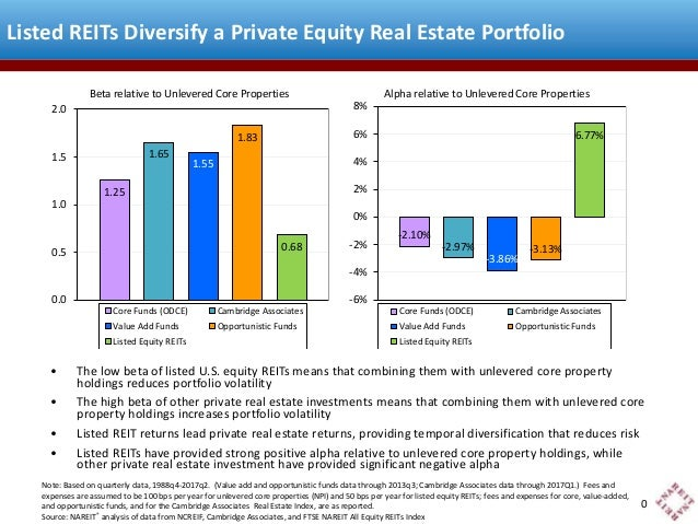 Listed REITs Diversify a Private Equity Real Estate Portfolio Beta relative to Unlevered Core Properties 2.0 1.8  8%  1.83...