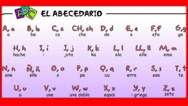 Alphabet And Spelling In Spanish