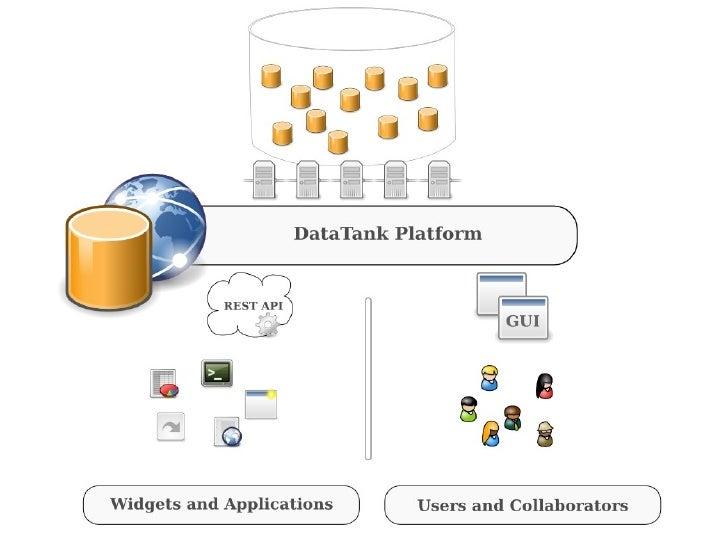 DataTank - alpha