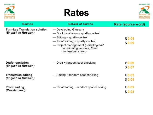 Dissertation proofreading costs