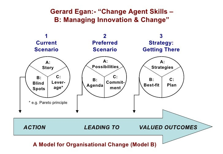 the skilled helper model Emphasizing the collaborative nature of the therapist-client relationship, the skilled helper, international edition is internationally recognized for its successful problem-management and opportunity development approach to effective helping, using a practical, three-stage model.