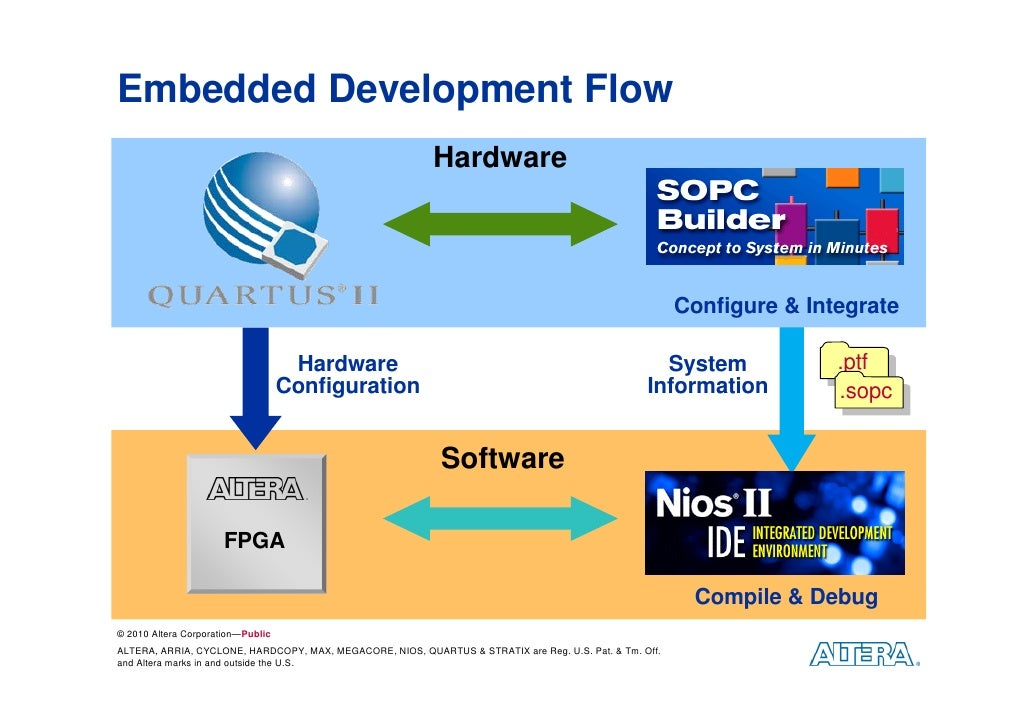 embedded systems 2 marks Throughout its relatively short history, focused primarily on information processing only recently have embedded systems received much attention from researchers and only recently has the community recognized that the engineering techniques required to design and analyze these systems are distinct.