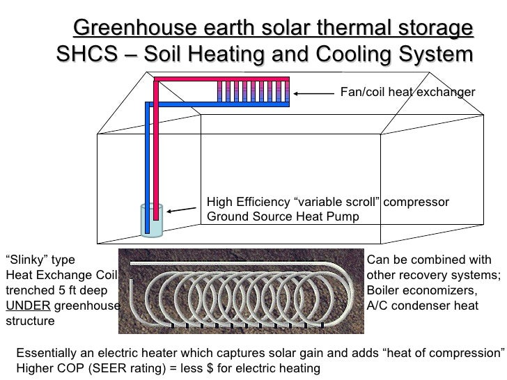Alternative Heating Opportunities For Heating Greenhouses