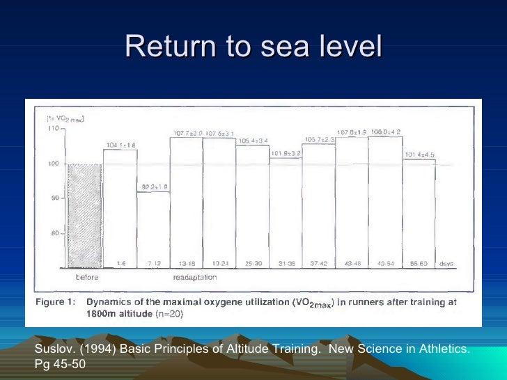 HighAltitude Training Grant Newmans Passion Site - Sea level altitude