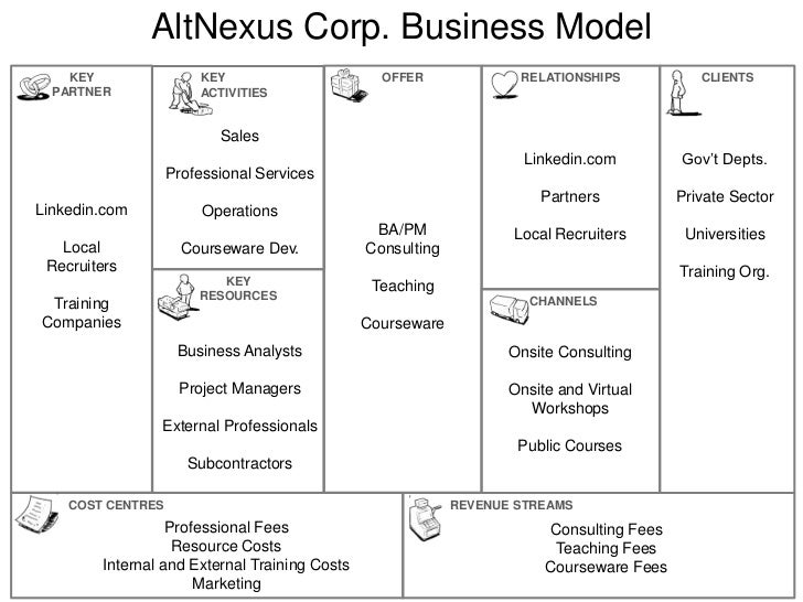 AltNexus Business Model OFFER CLIENT SEGMENTS KEY ACTIVITIES Large Gov't Depts. Large Private Sector Universities Distribu...