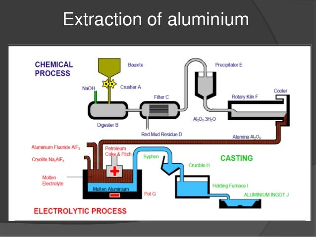 Aluminium Alloys on Silicon Atomic Number