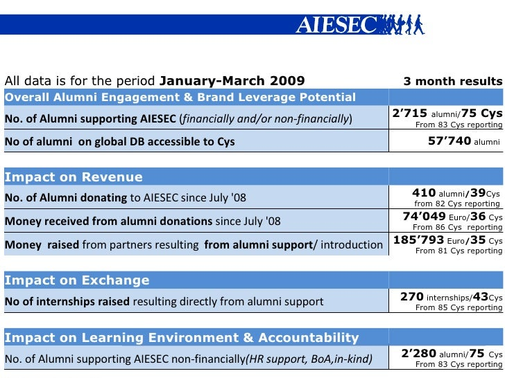 All data is for the period  January-March 2009 3 month results Overall Alumni Engagement & Brand Leverage Potential  No. ...