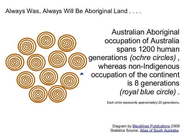 Australian Aboriginal occupation of Australia spans 1200 human generations (ochre circles) , whereas non-Indigenous occupa...