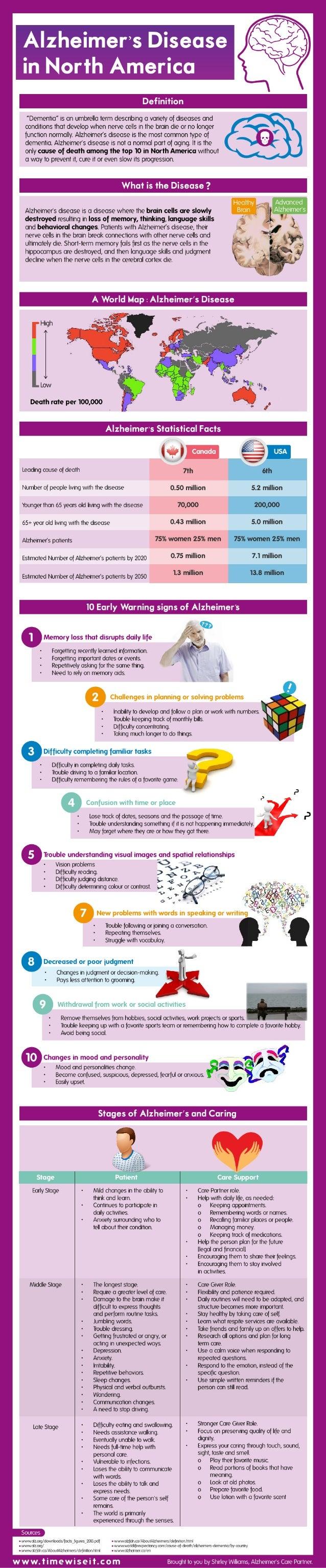 Alzheimer's Disease In North America